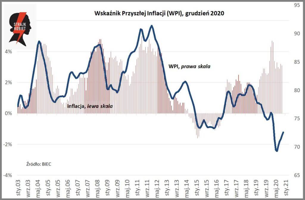 wskaźnik przyszłej inflacji