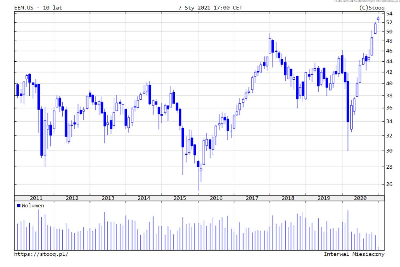 indeks cen akcji krajów EM
