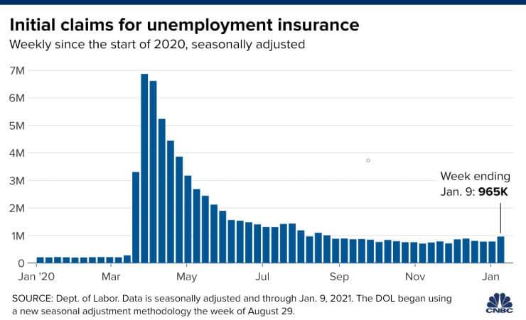 wnioski ozasiłek dla bezrobotnych wUSA