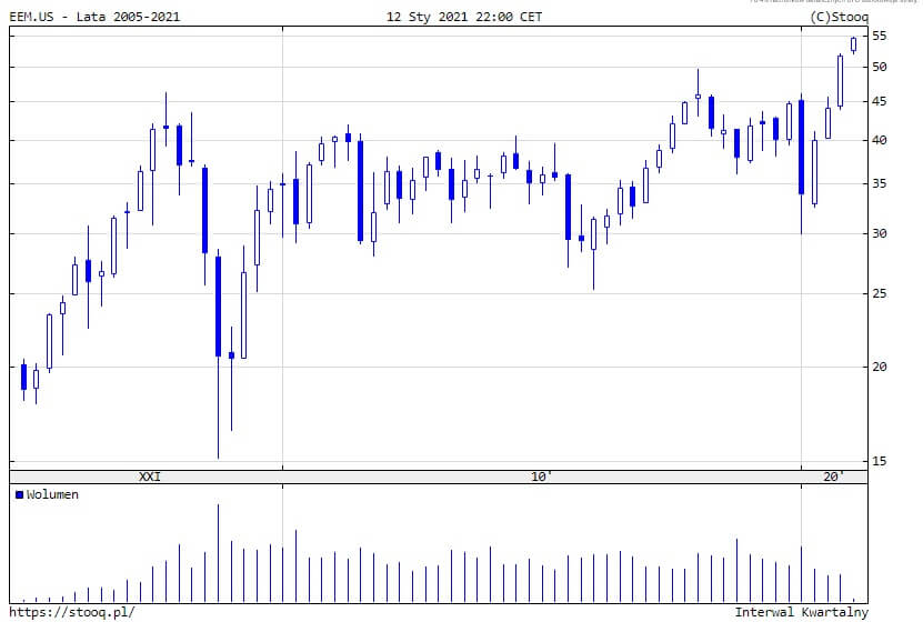 indeks emergin markets