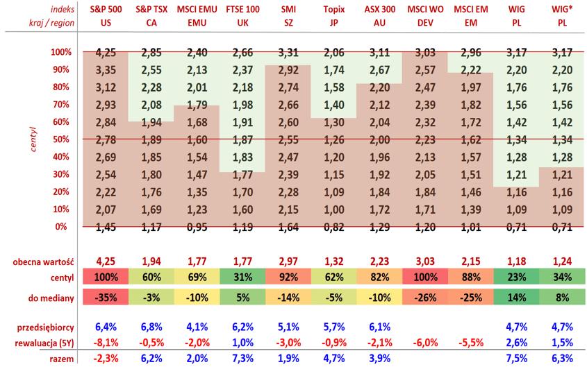 Wskaźnik cena do wartości księgowej indeksów giełdowych