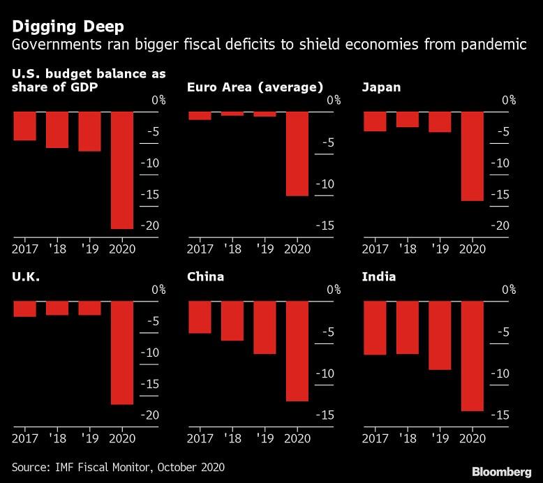 Deficyty gospodarek 2020