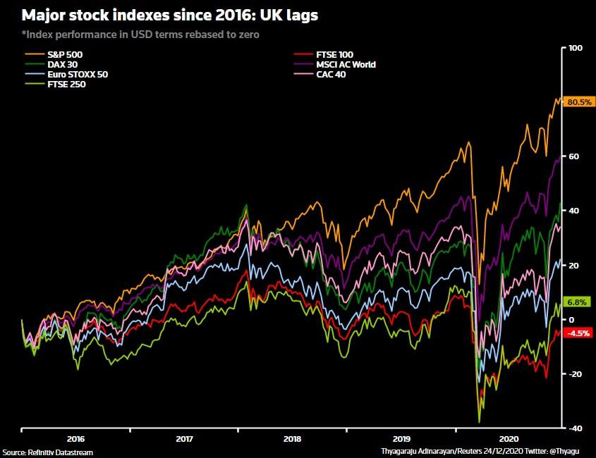 Indeksy światowe