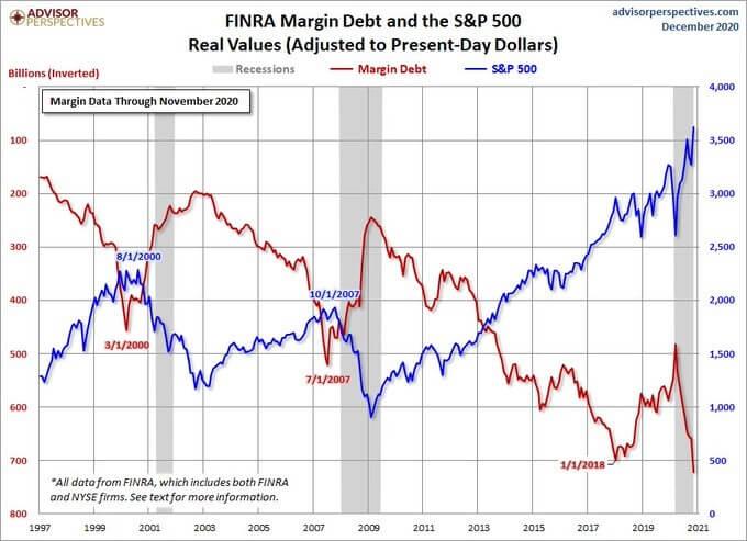 margin debt czyli kredyt zaciągany na kupno akcji