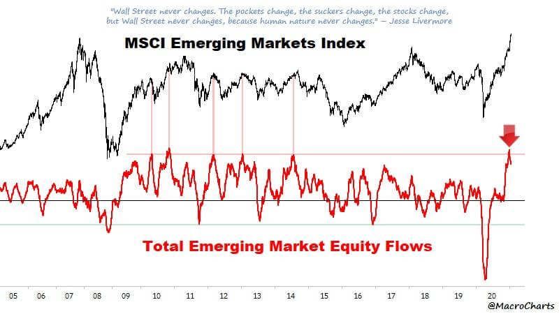Indeks MSCI Emerging Markets inapływ kapitałów na rynki Emerging Markets