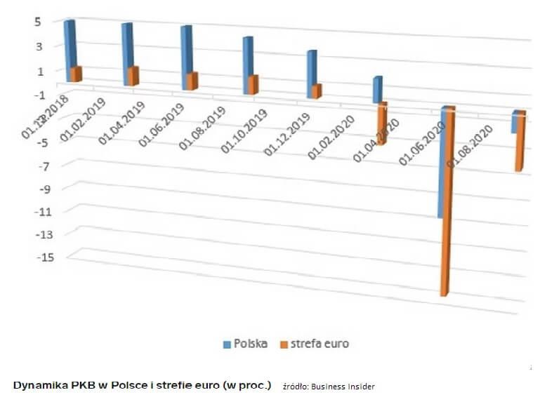 PKB wPolsce istrefie Euro