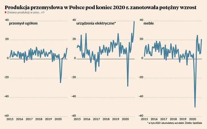 Produkcja przemysłowa wPolsce pod koniec 2020 r. zanotowała potężny wzrost