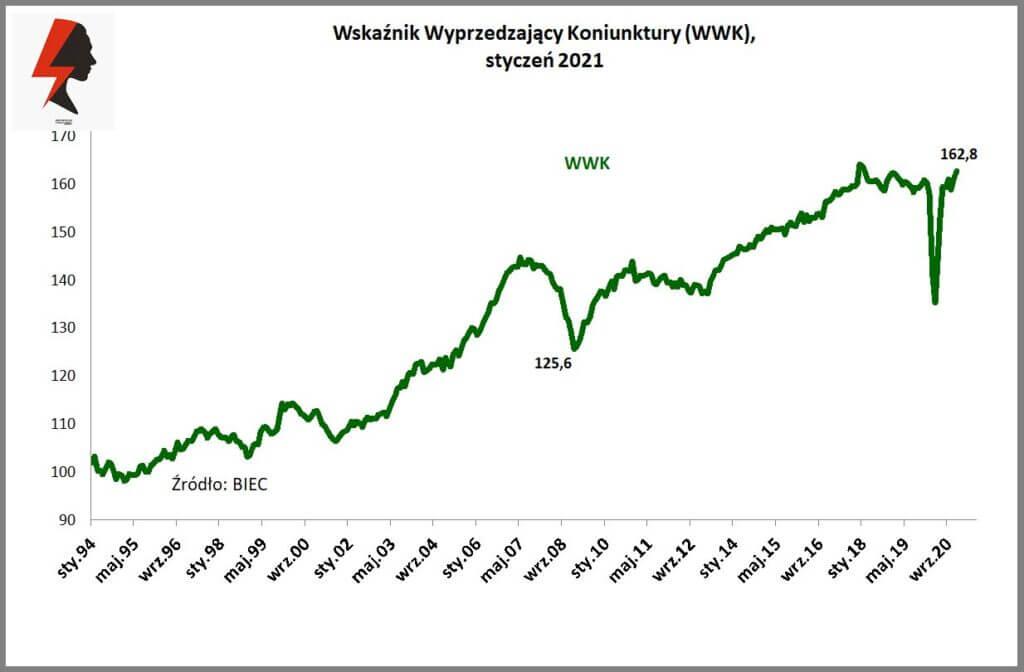 Wskaźnik Wyprzedzający Koniunktury (WWK), styczeń 2021