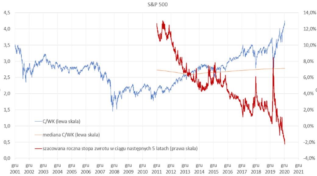 wycena indeksu S&P 500