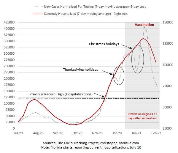 Wykres pokazujący liczbę osób hospitalizowanych wUSA zpowodu covid-19