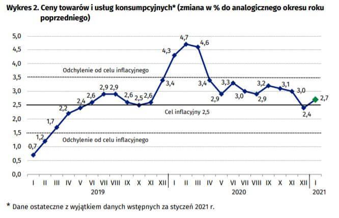 Wykres pokazujący inflację CPI - ceny towarów iusług konsumpcyjnych wPolsce