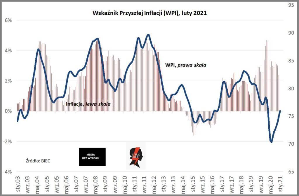 Wykres pokazujący wskaźnik przyszłej inflacji wPolsce wg BIEC