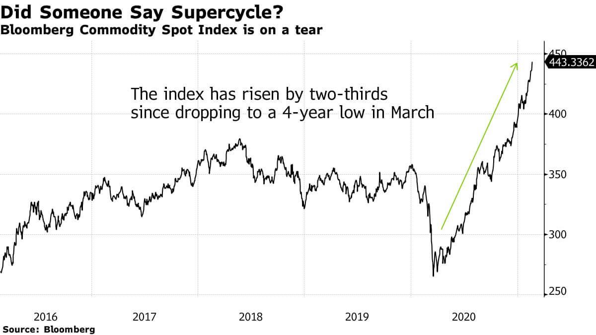 wykres agencji Bloomberg pokazujący indeks cen surowców