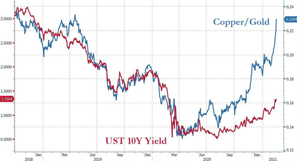 wykres obrazujący korelację między stosunkiem miedź/złoto irentownością obligacji 10 letnich USA