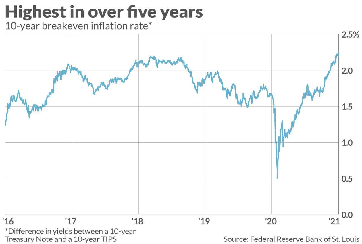 oczekiwania inflacyjne są najwyższe od pięciu lat, co widać na wykresie tzw. punktu wyrównania