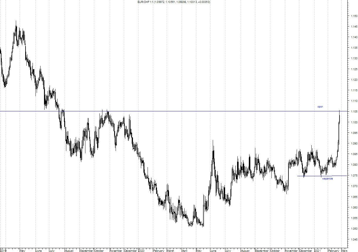Wykres pokazujący kurs EUR-CHF