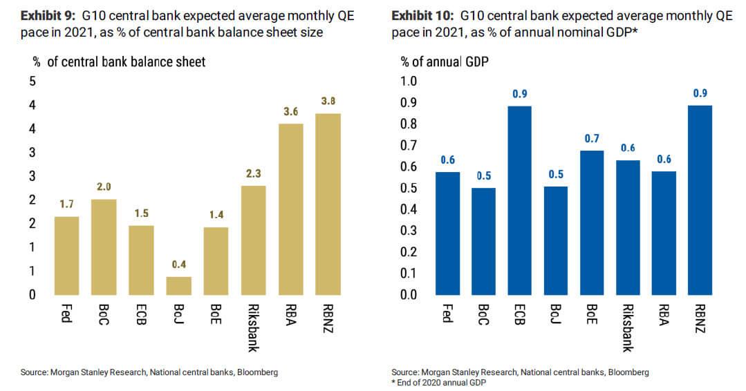 Wykres pokazujący średni oczekiwany poziom skupu aktywów przez Banki Centralne
