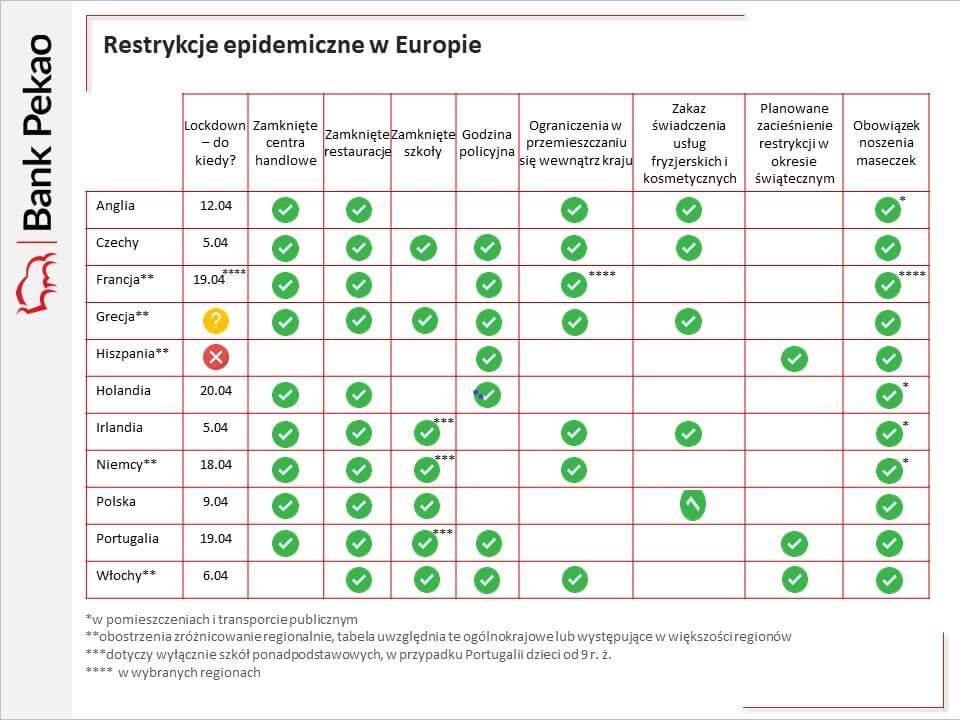Wykres pokazujący poziom restrykcji epidemicznych wEuropie