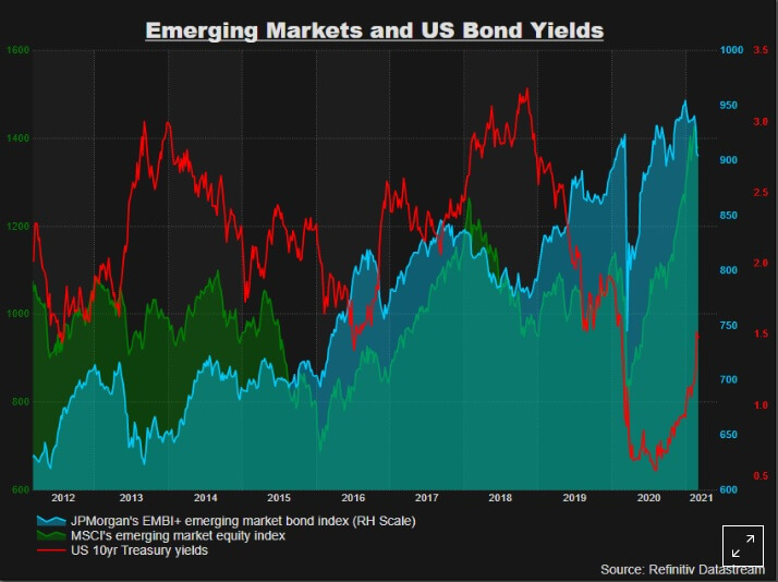 Wykres prezentujący zadłużenie rynków rozwijających się wUSD na tle rentowności obligacji 10-letnich US