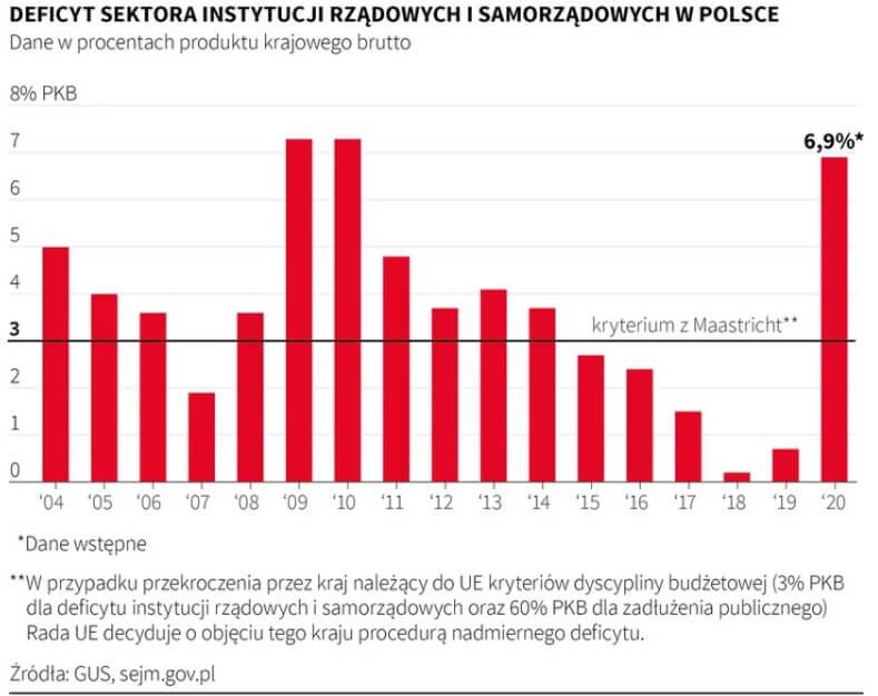 Wykres pokazujący deficyt sektora instytucji rządowych isamorządowych wPolsce wlatach 2004-2020.