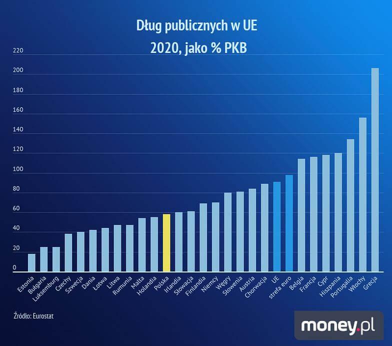 Wykres pokazujący relację długu publicznego do PKB wstrefie euro w2020 roku.