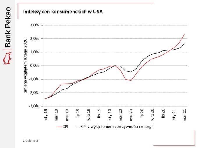 Indeks cen konsumenckich wUSA. Lata 2019-2021