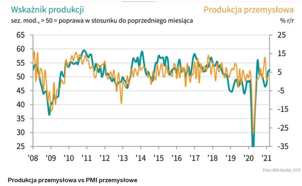 Wykres przedstawiający produkcję przemysłową wPolsce vs indeks PMI przemysłu wlatach 2008-2021