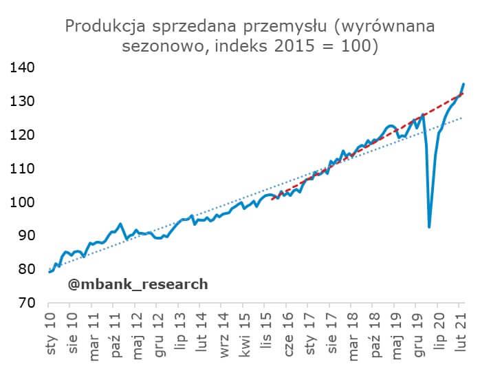 Wykres pokazujący produkcję sprzedaną przemysłu