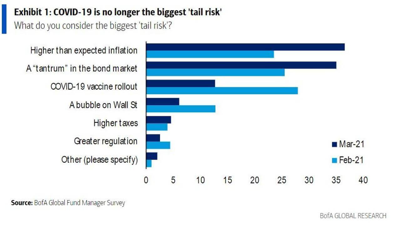 Czynniki ryzyka dla rynków finansowych w2021.