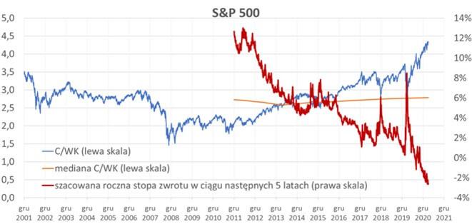 Wykres pokazuje jak gwałtownie zmieniała się ostatnio oczekiwana średnioroczna stopa zwrotu dla rynku amerykańskiego (5 lat wprzód) na skutek zmian cen akcji
