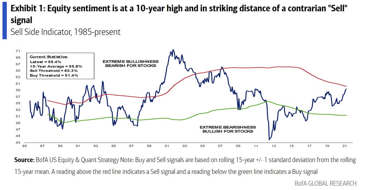 """Wykres obrazujący system sygnałów """"sprzedaj"""" i""""kupuj"""" wlatach 1985-2021 publikowany przez Bank od America."""