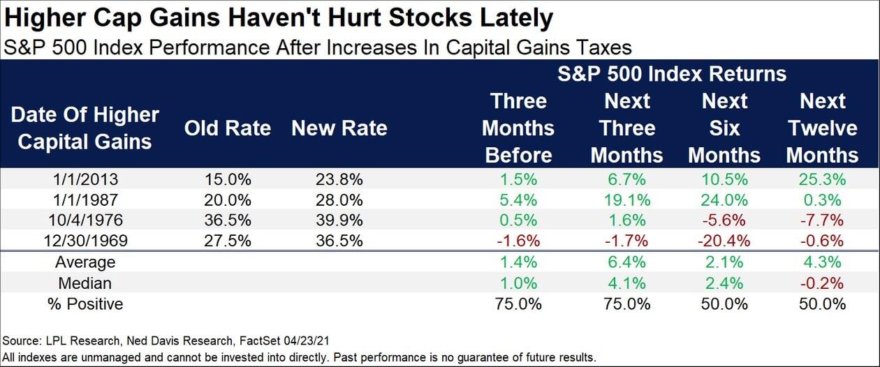 Tabela pokazująca, że podwyżki podatku od zysków kapitałowych nie szkodziły zazwyczaj Wall Street