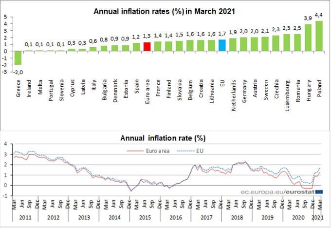 Wykres obrazujący wskaźnik inflacji CPI wmarcu 2021