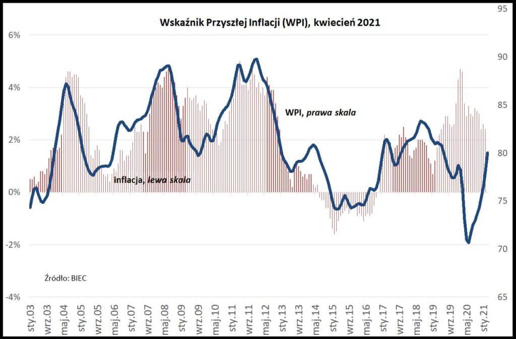 Wykres prezentuje Wskaźnik Przyszłej Inflacji wkwietniu 2021, publikowany przez BIEC.
