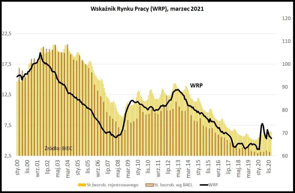 Wykres przedstawiający Wskaźnik Rynku Pracy wg. BIEC wmarcu 2021.