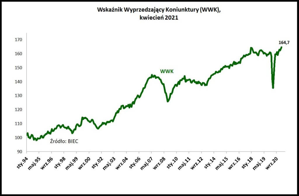 Wykres pokazujący Wskaźnik Wyprzedzający Koniunktury dla kwietnia 2021 roku, publikowany przez BIEC.