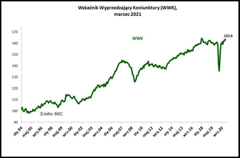 Wykres przedstawiający Wskaźnik Wyprzedzający Koniunktury wg BIEC wmarcu 2021