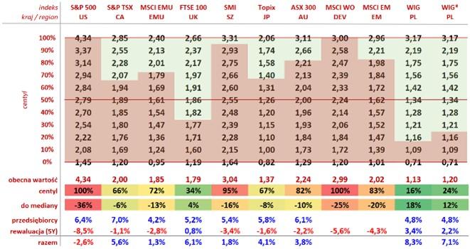 Tabela przedstawia wycenę głównych indeksów giełdowych iśrednią oczekiwaną stopę zwrotu.