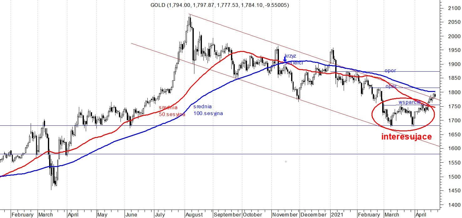 Wykres cen złota od stycznia 2020 do kwietnia 2021