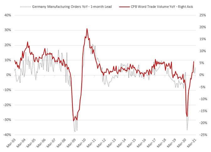 Wykres, na którym widać korelację globalnego handlu zpoziomem zamówień wprzemyśle niemieckim, wlatach 2003-2021