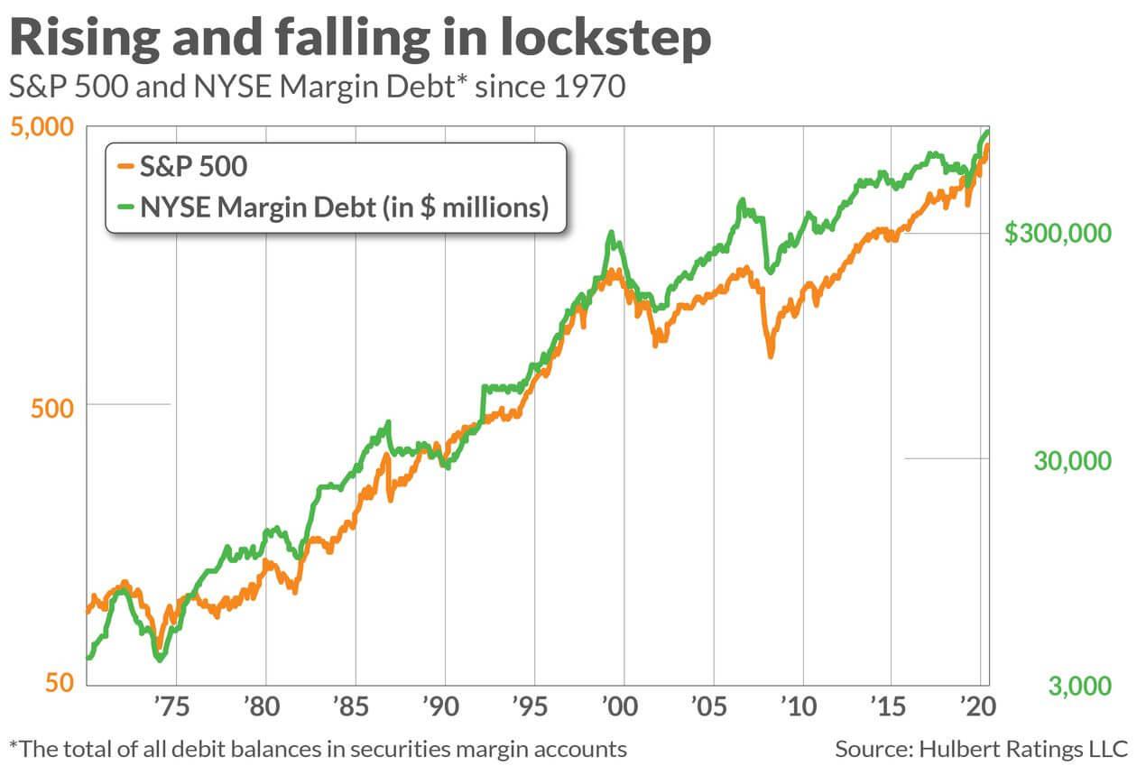 Wykres pokazujący, że coraz więcej akcji kupowanych jest wUSA na kredyt.