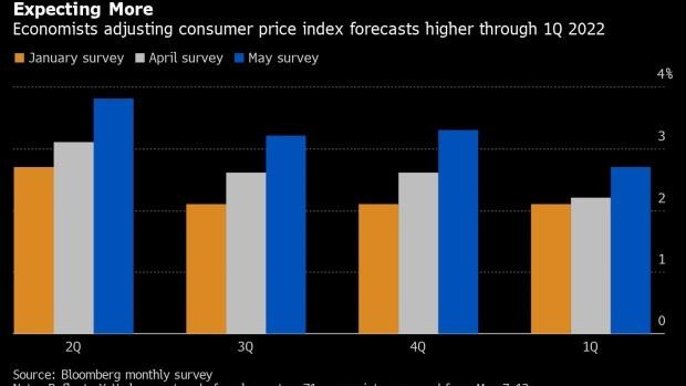 Wykres przedstawiający jak szybko rosną oczekiwania inflacyjne Amerykanów - stan na kwiecień 2021.