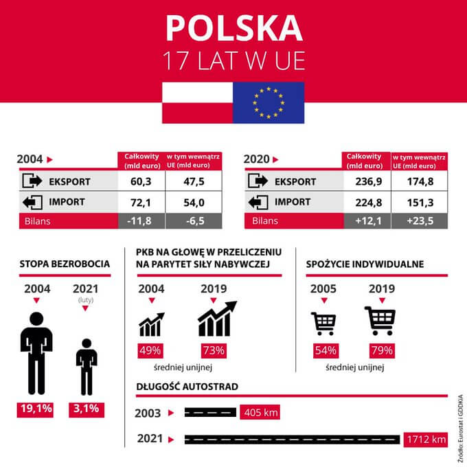 Grafika prezentująca jak Polska się rozwijała podczas 17 lat obecności wUE.