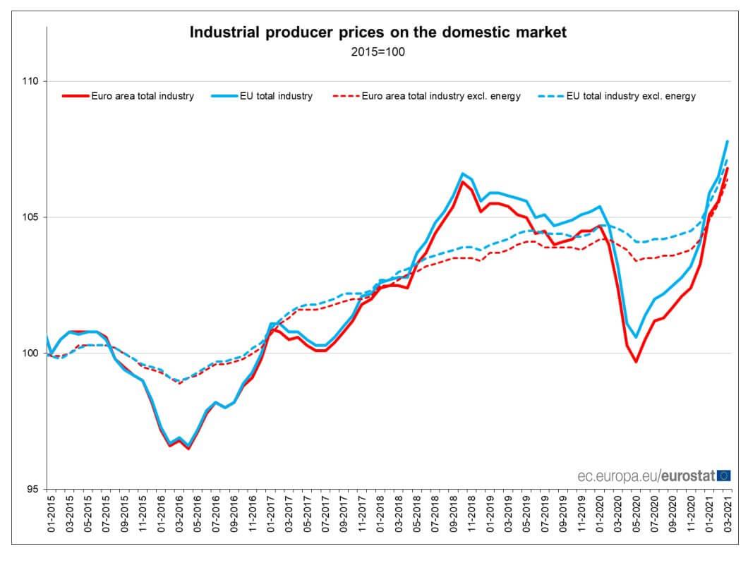 Wykres inflacji wcenach producenta (PPI) wstrefie euro