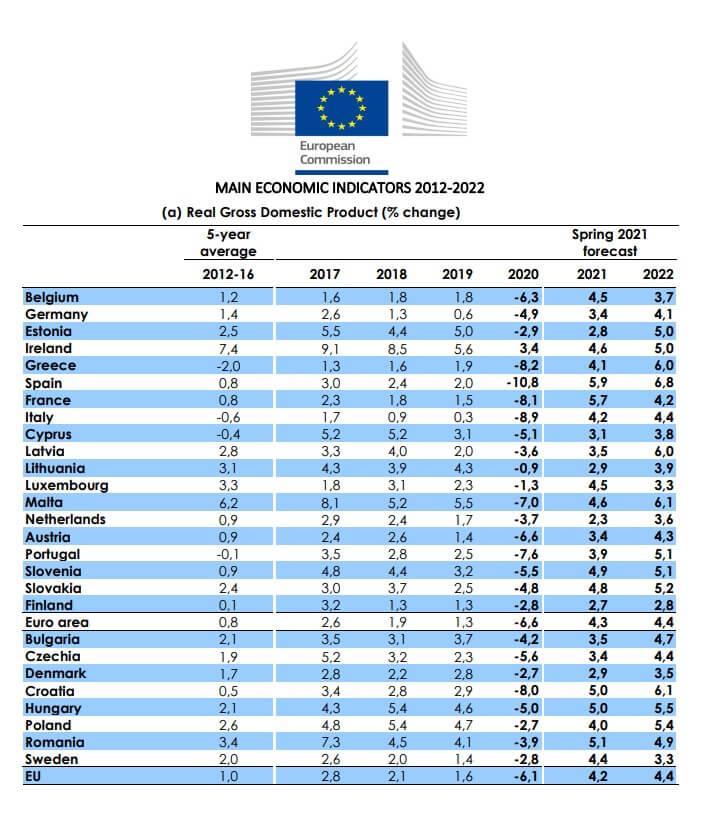 Prognozy wzrostu gospodarczego Komisji Europejskiej dla krajów Unii Europejskiej na lata 2021-2022.
