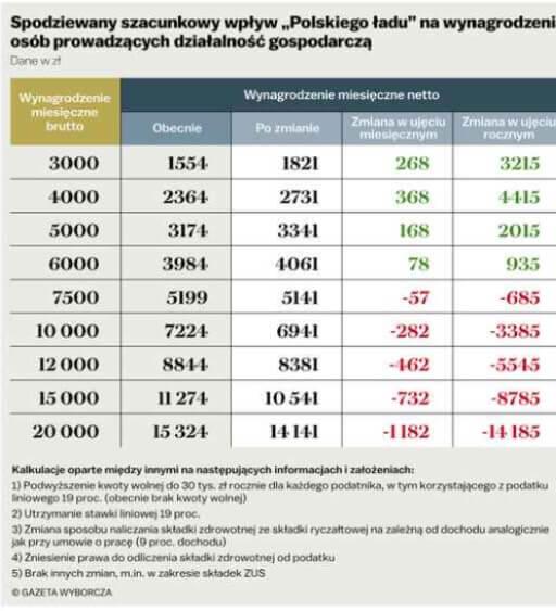 """Spodziewany szacunkowy wpływ """"Polskiego Ładu"""" na wynagrodzenie osób prowadzących działalność gospodarczą."""