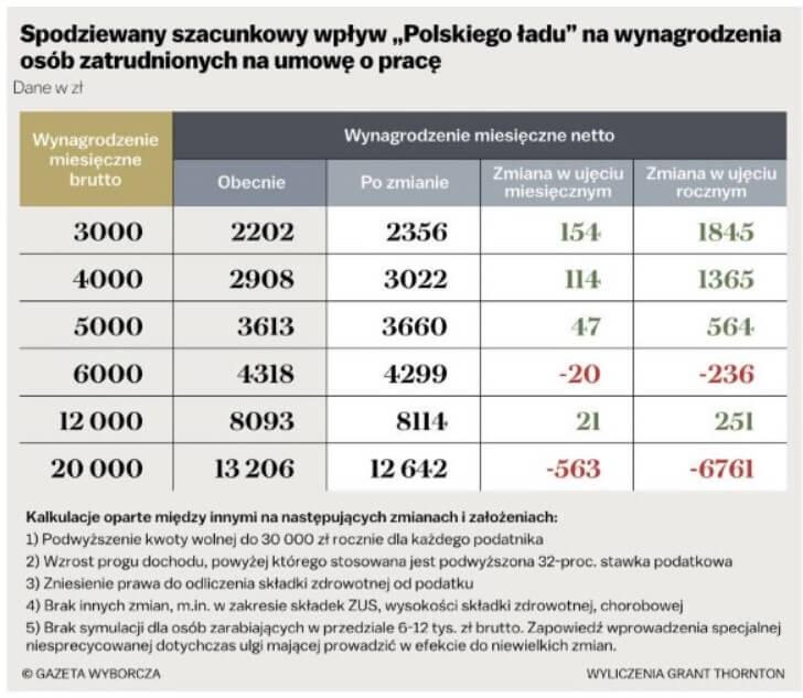 """Spodziewany szacunkowy wpływ """"Polskiego Ładu"""" na wynagrodzenie osób na umowie opracę."""