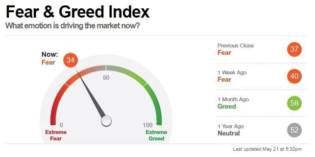 Wskaźnik CNN (Fear & Greed Index) wmaju 2021.
