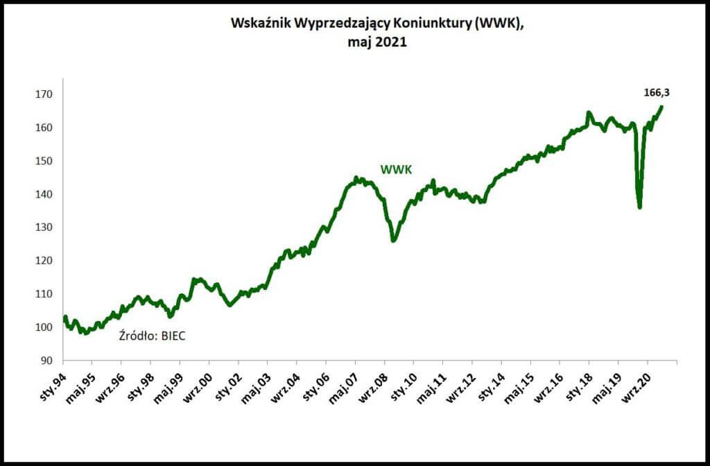 Wskaźnik Wyprzedzający Koniunktury (WWK), maj 2021.