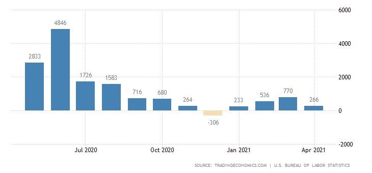 Wykres pokazujący zatrudnienie wsektorze pozarolniczym wUSA wkwietniu 2021.